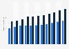Volumen der Unternehmenskredite von Banken in der Schweiz bis 2017