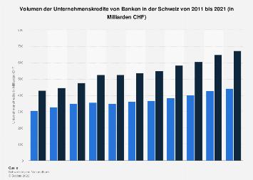 Volumen der Unternehmenskredite von Banken in der Schweiz bis 2018