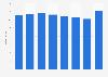 Umsatz von Insight Institute bis 2016