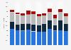 Erntemenge der führenden Anbauländer von Hafer weltweit 2015/16