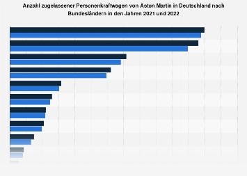 aston martin halterstruktur in deutschland bis 2017 statistik. Black Bedroom Furniture Sets. Home Design Ideas