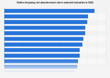 Shopping cart abandonment rate worldwide 2017, by industry