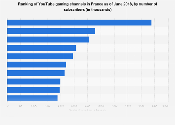 Leading French YouTube gaming channels as of August 2017, by number of subscribers