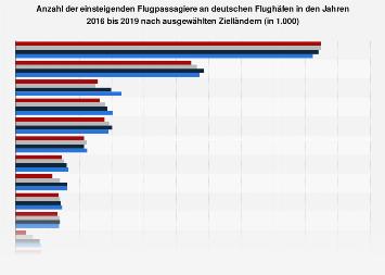 Flugpassagiere von deutschen Flughäfen nach Reisezielen in 2018