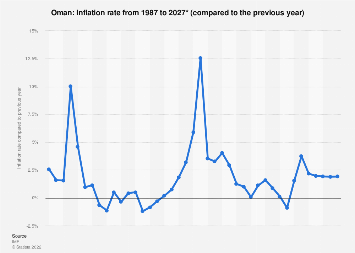 Inflation rate in Oman 2022*