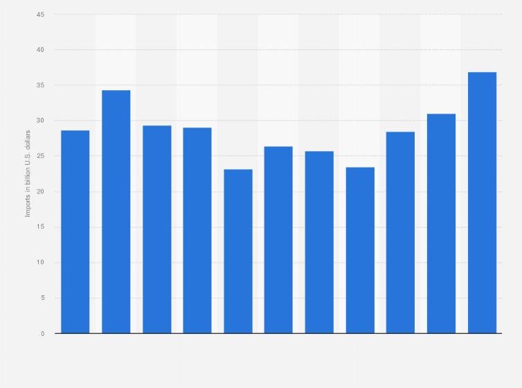 Oman - import of goods 2007-2017   Statista