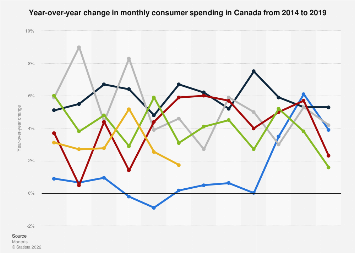 Year-over-year change in monthly consumer spending in Canada 2014-2018