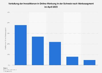 Verteilung der Investitionen in Online-Werbung in der Schweiz nach Werbesegment 2017