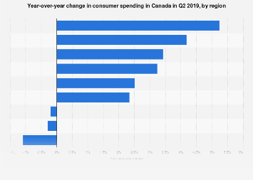 Change in consumer spending in Canada in Q2 2017, by region