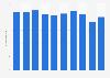 Exportwert im Maschinenbau in der Schweiz bis 2017