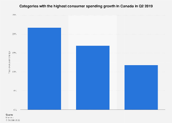Categories with the highest consumer spending growth in Canada Q4 2018