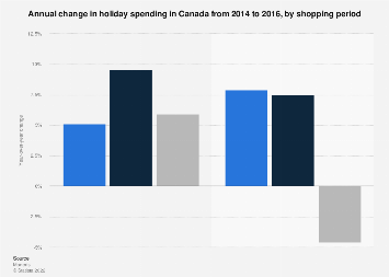 Annual change in holiday spending in Canada 2014-2016, by shopping period