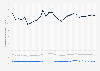 Webpage loading time of internet users in France 2014-2016