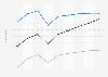 Prognose der Nutzerzahlen von Videospielen nach Segmenten in der Schweiz 2017-2023