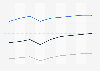 Prognose der Nutzerzahlen im Markt ePublishing nach Segmenten in Italien 2017-2023