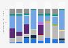 Anteil der Formate an der fiktionalen Fernsehunterhaltung ausgewählter Sender 2016