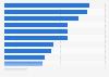 Umfrage zu Problemen und Herausforderungen in der Markenführung von Unternehmen 2014
