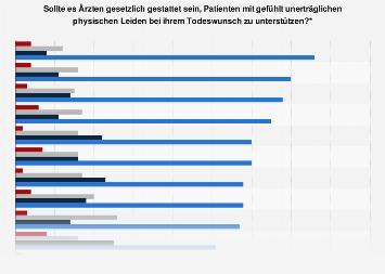 Umfrage zum Rechtsstatus ärztlicher Sterbehilfe bei unerträglichen Leiden 2015