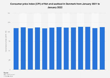 Fish and seafood consumer price index (CPI) in Denmark monthly 2017-2018