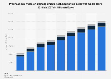 Prognose zum Video-on-Demand Umsatz nach Segmenten weltweit 2017-2023