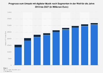 Prognose der weltweiten Umsätze im Markt für Digitale Musik bis 2022