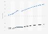 Prognose der Nutzerzahlen im Markt ePublishing nach Segmenten weltweit 2017-2023