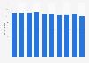 Unternehmen im Bereich Markt- und Meinungsforschung in der Schweiz bis 2015
