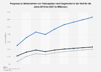 Prognose der weltweiten Nutzer im Markt für Digitale Games bis 2022