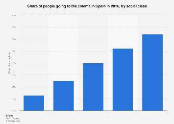 Cinema viewing penetration in Spain 2016, by social class