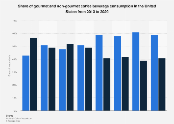 Share of U.S. gourmet and non-gourmet coffee beverage consumption 2013-2017