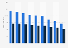 Beschäftigte im Bereich Markt- und Meinungsforschung in der Schweiz bis 2015