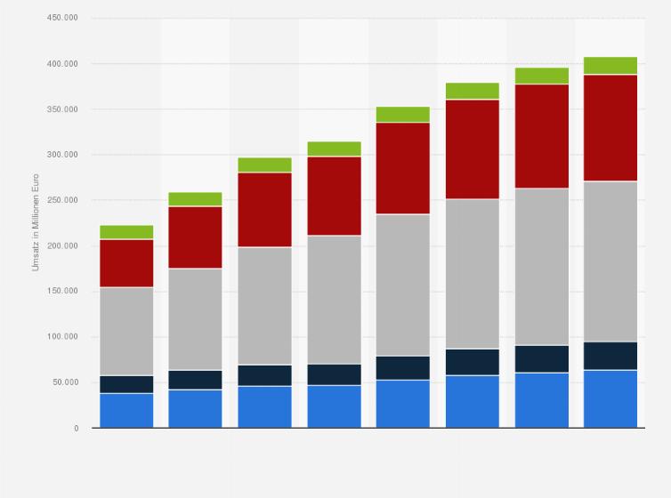 7b191a4b5bf09 Digitale Werbung - Ausgaben nach Segmenten weltweit 2023   Statista