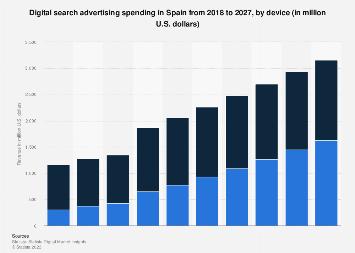 Digital Market Outlook: search advertising revenue in Spain 2016-2022, by device