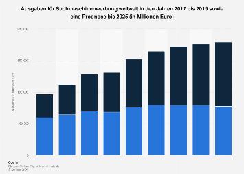 Prognose der weltweiten Umsätze mit Suchmaschinenwerbung bis 2023