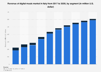 Forecast of Digital Music revenue by segment in Italy 2017-2023