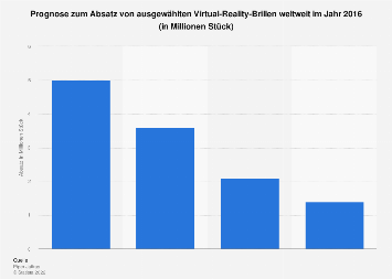 Prognose zum Absatz von ausgewählten Virtual-Reality-Brillen 2016