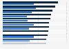 Verkaufspreis von Braugerste in der EU nach Ländern bis 2017