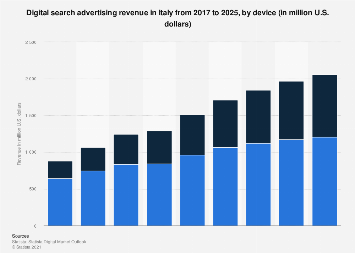 Digital Market Outlook: search advertising revenue in Italy 2016-2022, by device