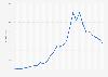 Marktwertentwicklung von Kevin de Bruyne bis 2018
