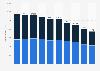 Vollzeitäquivalente im Bereich Marktforschung in der Schweiz nach Geschlecht bis 2015
