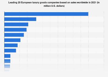 Leading European luxury goods companies based on sales 2017