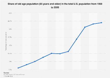 U.S. - seniors as a percentage of the population 1950-2050