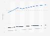 Prognose der Nutzerzahlen im Markt ePublishing nach Segmenten in China 2017-2023