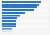 Anteil der Nutzer von Gesundheitsportalen/ -Apps und Versandapotheken 2014