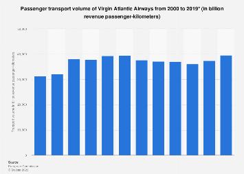 Worldwide virginity rates