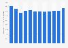 Alitalia passenger  transport volume 2000-2016