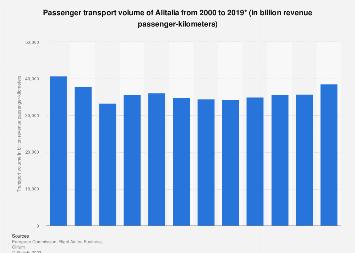 Alitalia: transport volume in million revenue passenger-km 2000-2015