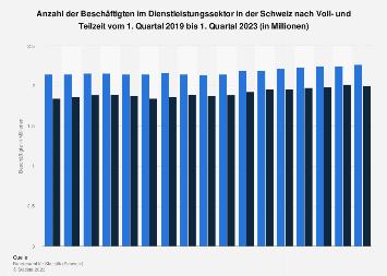 Beschäftigte im Dienstleistungssektor Schweiz nach Voll- und Teilzeit bis Q3 2018