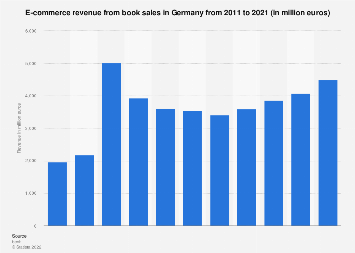 E-commerce revenue from book sales in Germany 2011-2018
