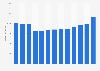Umsatz von Barilla weltweit bis 2017